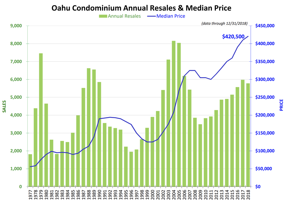 Oahu Condo Median Price and Sales Chart